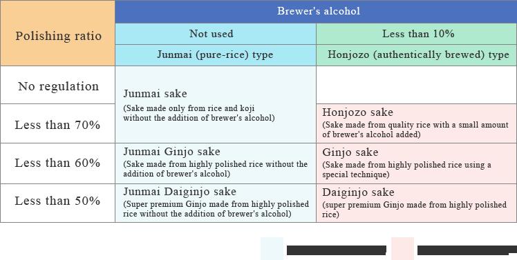 The reason sake rice is polished